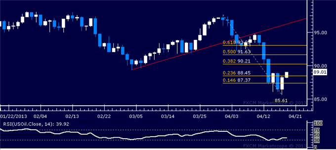 Forex_US_Dollar_SP_500_Continue_to_Flirt_with_Key_Chart_Barriers_body_Picture_1.png, US Dollar, S&P 500 Continue to Flirt with Key Chart Barriers