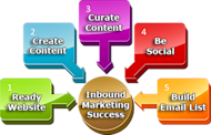 Inbound Marketing: 5 Steps to a Winning Strategy image 5steps inboundmarketing