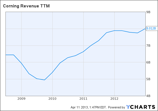 GLW Revenue TTM Chart
