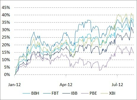 YTD Total Return of BBH vs FBT vs IBB vs PBE vs XBI