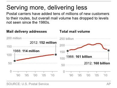 Charts show postal delivery addresses and mail volume since