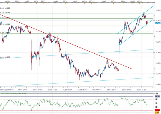 Forex_USDOLLAR_Poised_for_Larger_Rally-_JPY_Outlook_Remains_Bearish_body_ScreenShot128.png, USDOLLAR Poised for Larger Rally- JPY Outlook Remains Bear...