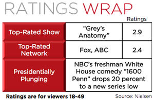 Ratings: 'Grey's Anatomy' Tops Night; ABC and Fox Tie for First