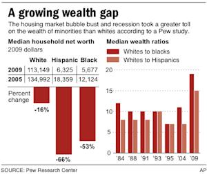 HOLD FOR RELEASE July 26 at 12:01 a.m.; Charts show median net income and wealth ratios for Blacks, Whites and Hispanics