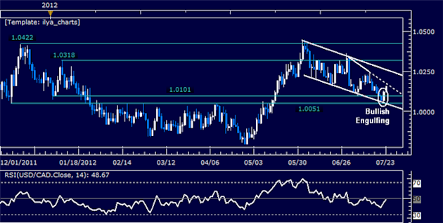 USDCAD_Classic_Technical_Report_07.23.2012_body_Picture_5.png, USDCAD Classic Technical Report 07.23.2012
