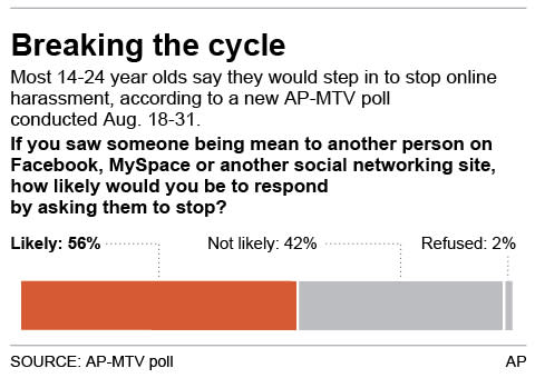 Chart shows reponse to survey question related to online harassment