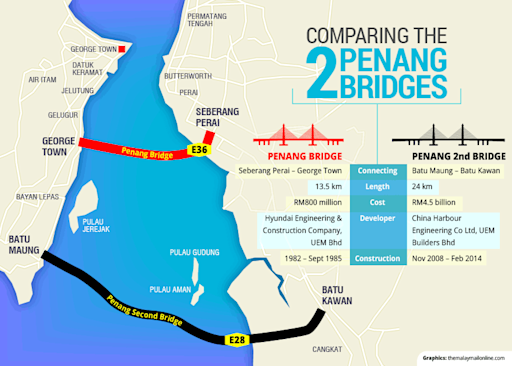Longest bridge in Southeast Asia opens today in Penang