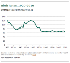 Pew_Birthrates_1920_2011.PNG