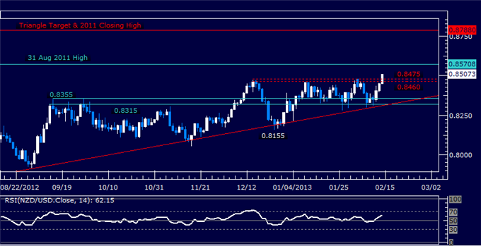 Forex_NZDUSD_Technical_Analysis_02.14.2013_body_Picture_5.png, NZD/USD Technical Analysis 02.14.2013