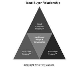 5 Steps B2B Chief Sales Officers Must Take To Survive The B2B Buyer Revolution image ideal buyer relationship