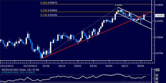 AUD/USD Technical Analysis – Upturn Confirmation Pending