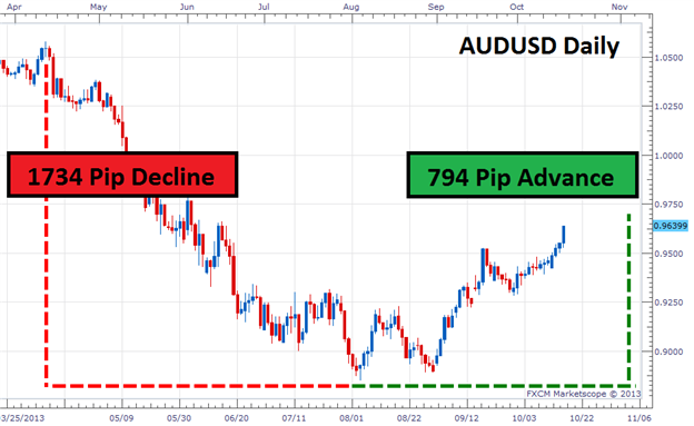 How_to_Trade_Indicator_Divergence_body_Picture_2.png, How to Trade Indicator Divergence