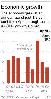 Graphic shows the annualized growth rate of the U.S. economy