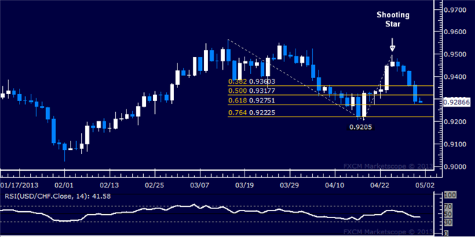 Forex_USDCHF_Technical_Analysis_05.01.2013_body_Picture_5.png, USD/CHF Technical Analysis 05.01.2013