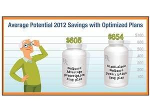 eHealth Study: 95 Percent of Medicare Part D Beneficiaries Not in Lowest-Cost Prescription Drug Plan