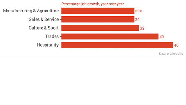Chart showing the jobs experiencing the highest year-over-year growth