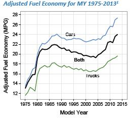 Fuel Economy Reaches Record High in 2013 (Op-Ed)