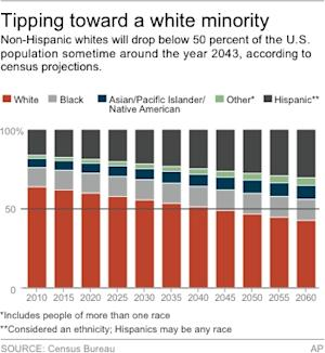 Chart shows population projections by race and ethnicity