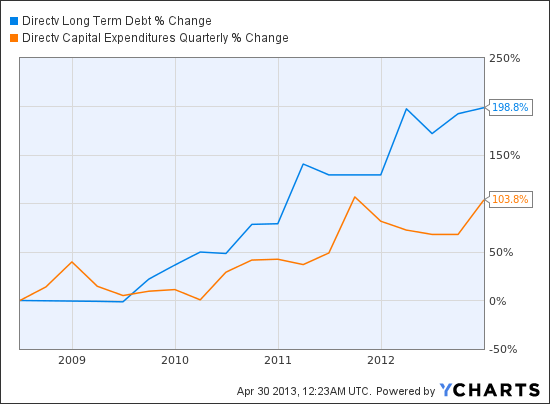 DTV Long Term Debt Chart