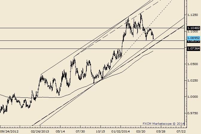 USD/CAD Channel in Focus Before Housing Data