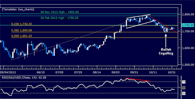 Forex_Analysis_US_Dollar_Holds_its_Ground_Despite_SP_500_Rebound_body_Picture_7.png, Forex Analysis: US Dollar Holds its Ground Despite S&P 500 Reboun...
