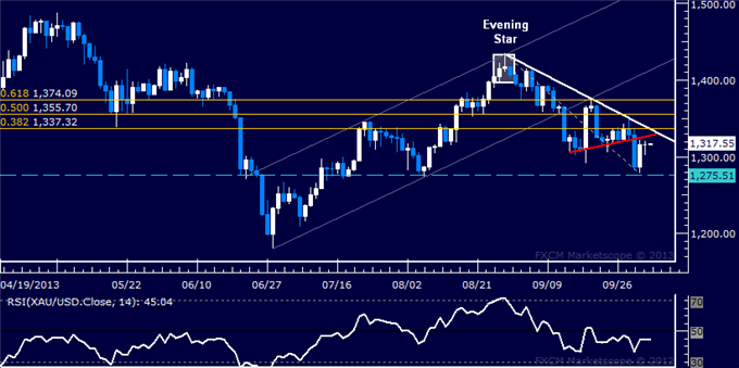Forex_Dollar_Flirts_with_4-Month_Low_SPX_500_Eyeing_Trend_Boundary_body_Picture_7.png, Dollar Flirts with 4-Month Low, SPX 500 Eyeing Trend Boundary