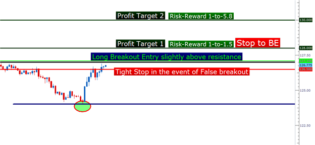 pasetups02122013_body_Picture_1.png, Price Action Setups - February 12, 2013
