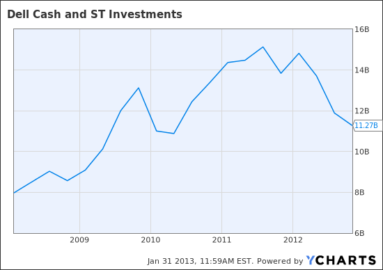 DELL Cash and ST Investments Chart