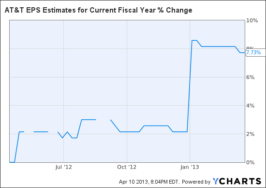 T EPS Estimates for Current Fiscal Year Chart