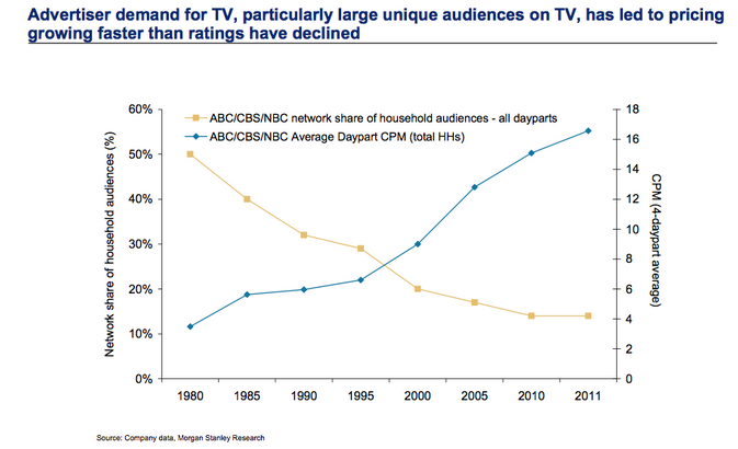 tv audience ratings