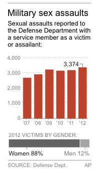 Chart shows military sexual assault reports by year