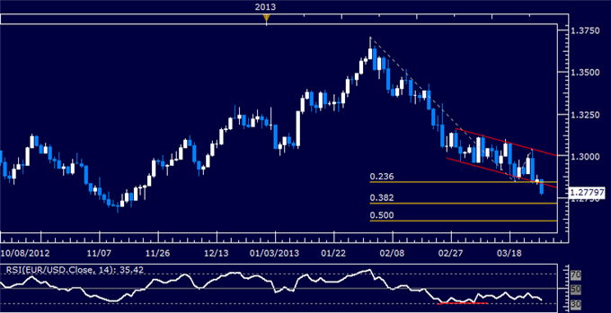 Forex_EURUSD_Technical_Analysis_03.27.2013_body_Picture_5.png, EUR/USD Technical Analysis 03.27.2013