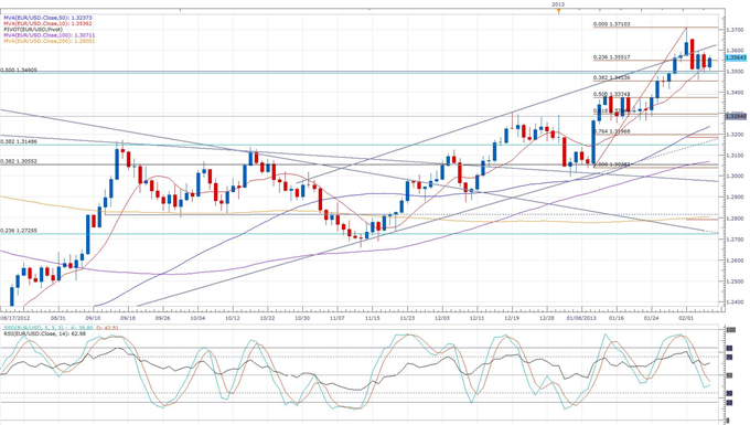 German_Industrial_Production_Improved_in_December_body_eurusd_daily_chart.png, German Industrial Production Improved in December