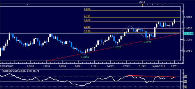 Forex_Analysis_EURUSD_Long_Trade_Setup_Sought_body_Picture_1.png, Forex Analysis: EUR/USD Long Trade Setup Sought