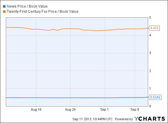 NWSA Price / Book Value Chart