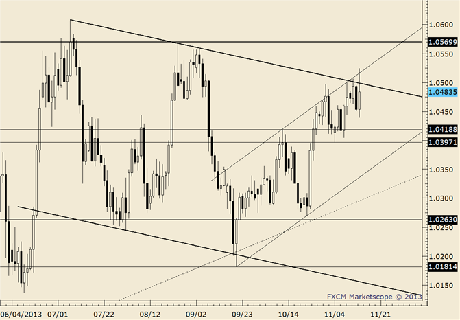eliottWaves_usd-cad_body_usdcad.png, USD/CAD Holds 2 Month Trendline; Momentum Profile of Interest