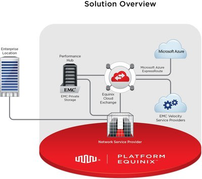 EMC/Microsoft Azure/Equinix solution overview