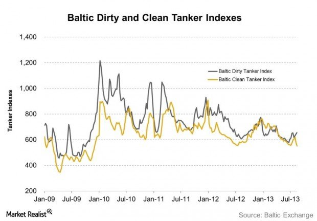 Baltic Dirty and Clean Tanker Indexes 2013-08-27
