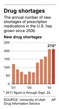 Chart shows the annual number of new drug shortages