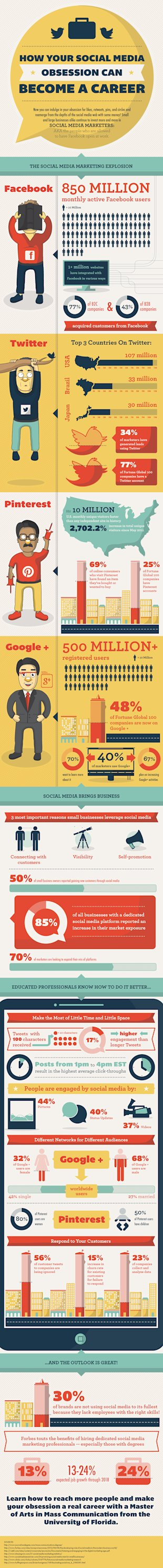 How Your Social Media Obsession Can Become A Career [Infographic] image SocialMediaObsession