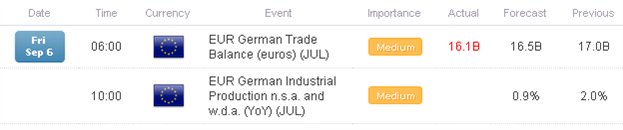 FX_Headlines_GBPUSD_Looks_for_Another_Lift_Before_US_NFPs_body_Picture_1.png, FX Headlines: GBP/USD Looks for Another Lift Before US NFPs