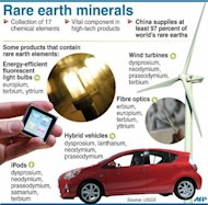 Fact file on rare earths. Major trading partners last month asked the World Trade Organization (WTO) to form a panel to resolve a dispute over China&#39;s export limits on rare earths after earlier consultations through the global trade body failed
