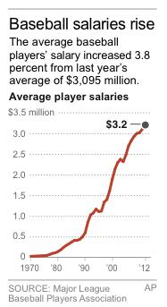 Graphic shows average salaries in Major League Baseball from 1970-