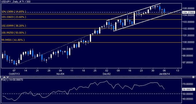 dailyclassics_usd-jpy_body_Picture_6.png, Forex: USD/JPY Technical Analysis – Gains Capped at Trend Line