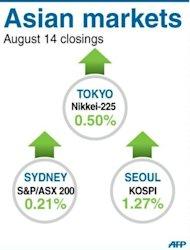Closing levels for Tokyo and Sydney stock markets on Tuesday