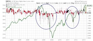 Buyer Beware: Stocks May Be Signaling More Weakness to Come image NYHL NYSE New Highs New Lows stock chart