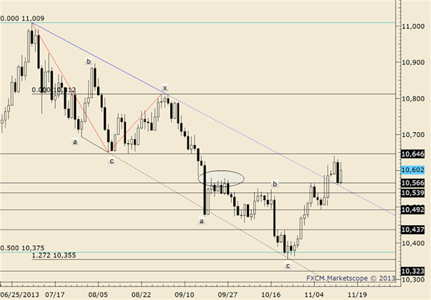 eliottWaves_us_dollar_index_body_usdollar.png, FOREX Technical Analysis: USDOLLAR Bouncing Between Fibonacci Levels