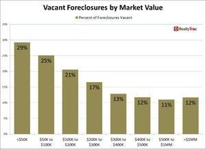 Owner-Vacated Properties Represent 20 Percent of All Foreclosures Nationwide According to New RealtyTrac Report