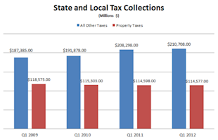 State_and_Local_Taxes_2009_2012.PNG