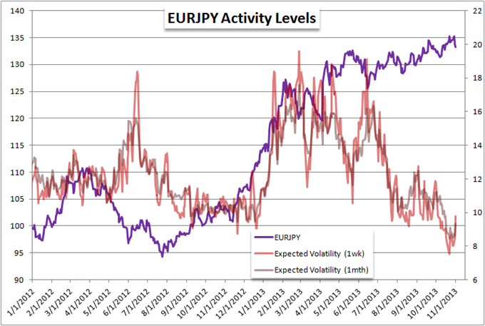 EURJPY_May_Break_Months-Long_Wedge_for_Big_Swing_body_Picture_2.png, EURJPY May Break Months-Long Wedge for Big Swing